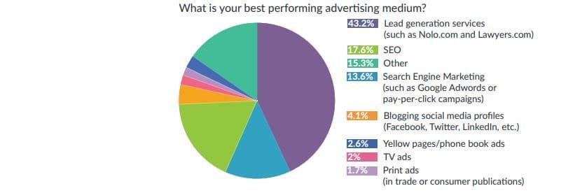 43 pourcents des cabinets d avocats declarent que leur meilleur canal de commercialisation est l achat de leads sur le web