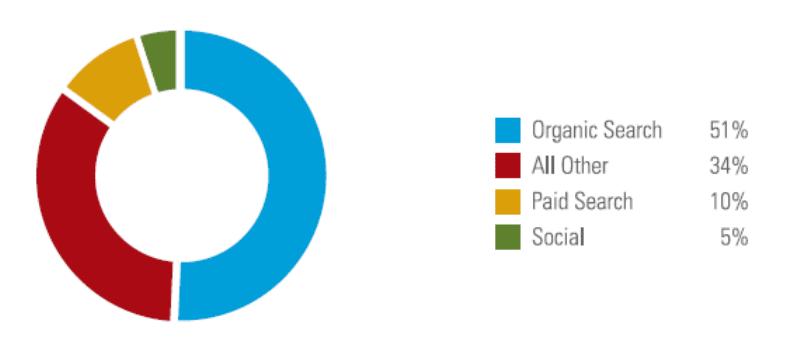 51 pourcents de tout le trafic d un site web provient de la recherche organique