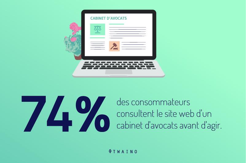 74-pourcents-des-consommateurs-consultent le site web d un cabinet d avocats avant d agir
