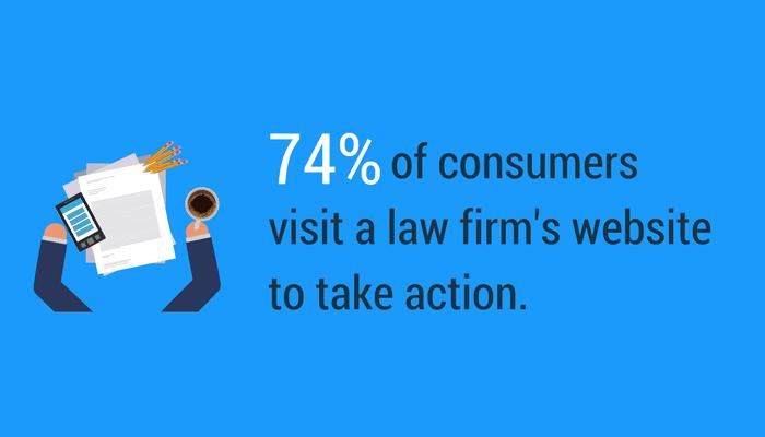 74 pourcents des consommateurs entreprennent des actions apres avoir visiter le site web d avocat