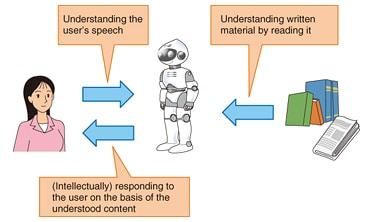 Comprehension du language humain par les IA