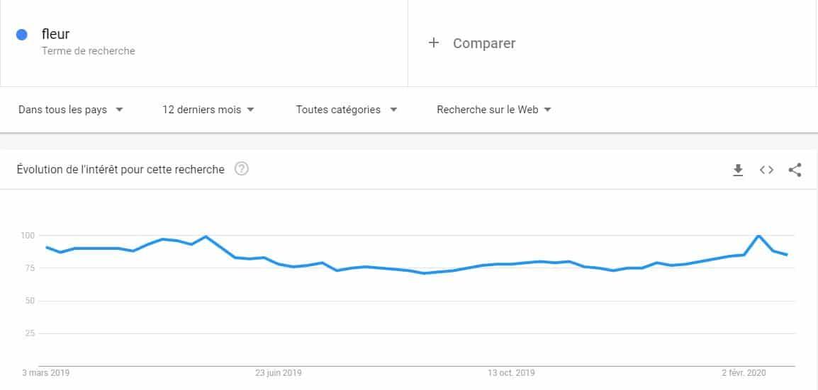 Tendance de recherche de fleur avec Google trends sur une annee