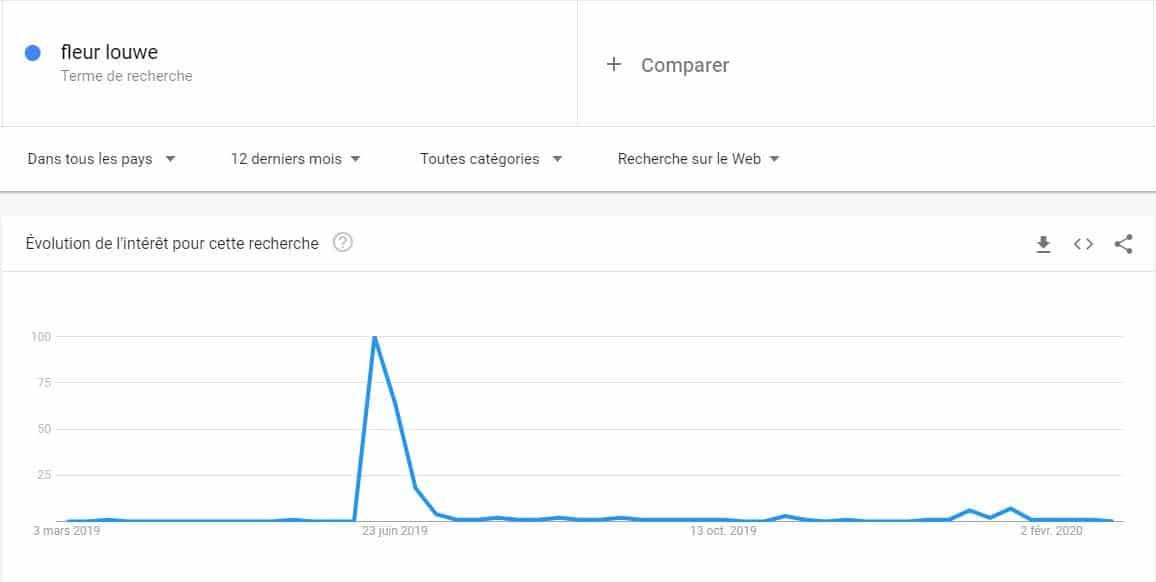 Tendance de recherche de fleur louwe avec Google trends sur une annee