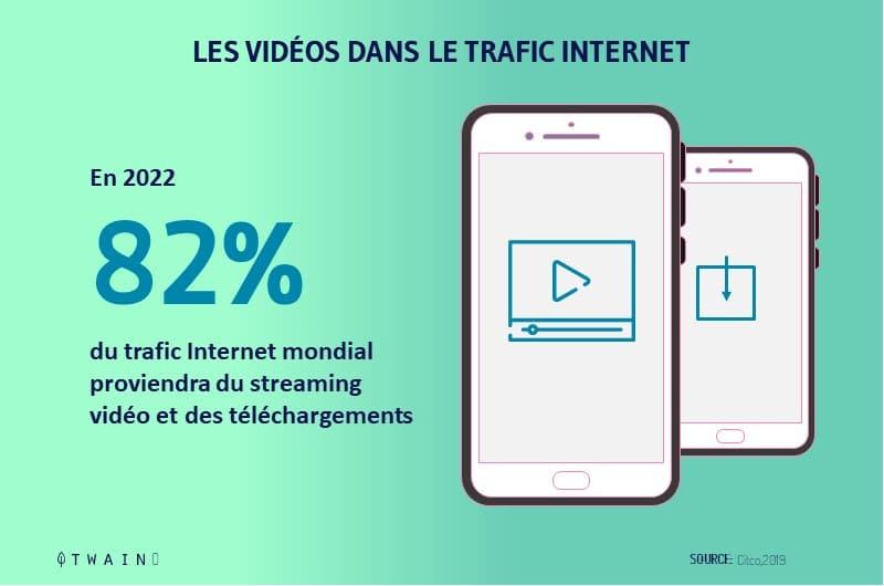 82 pourcent du trafic global en 2022 sera consacre aux telechargement et au video streaming
