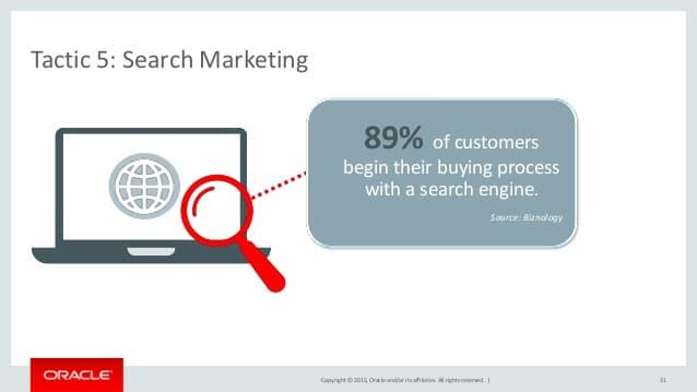 89 pourcents des clients commencent leur processus d'achat avec un moteur de recherche