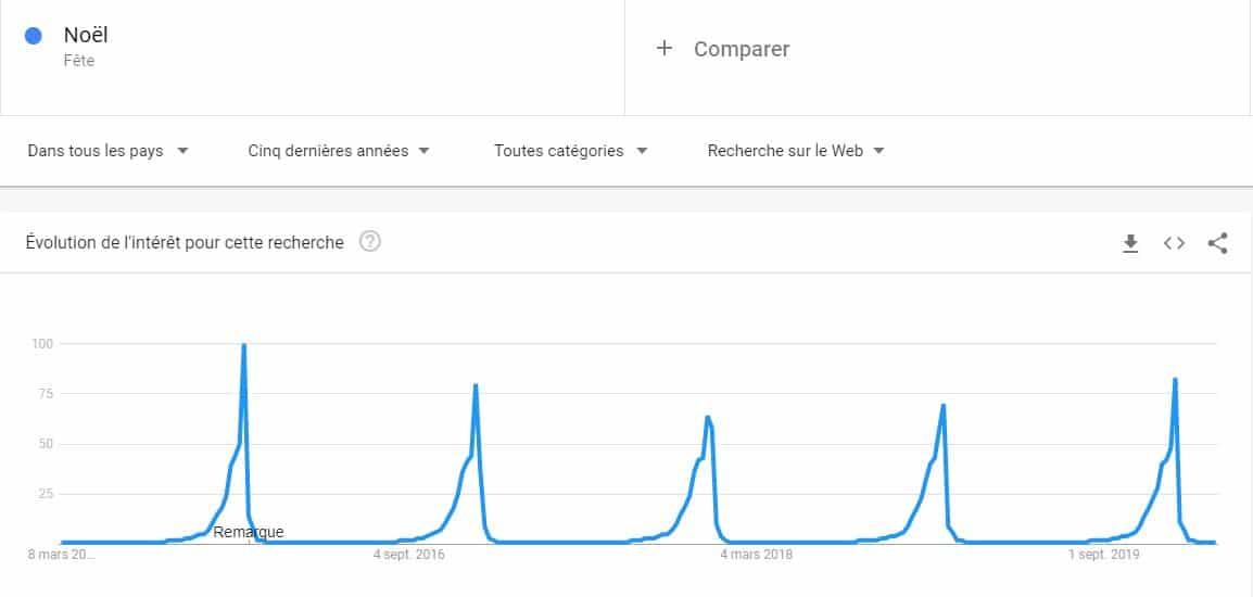 Tendance de recherche de noel avec Google trends sur un cinq ans
