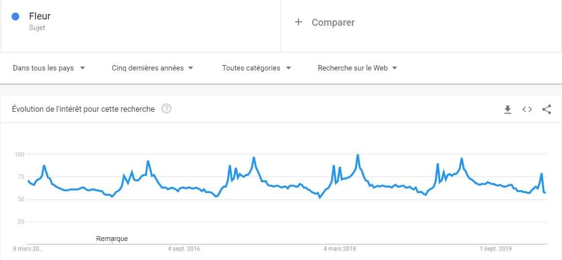 Tendance de recherche de fleur avec Google trends sur cinq ans
