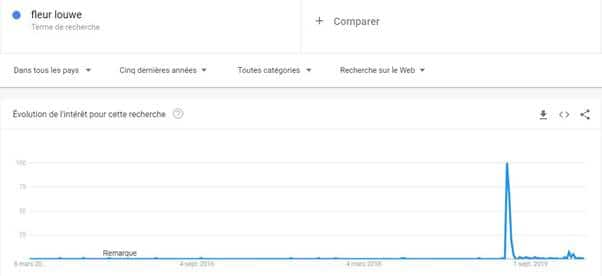 Tendance de recherche de fleur louwe avec Google trends sur cinq ans