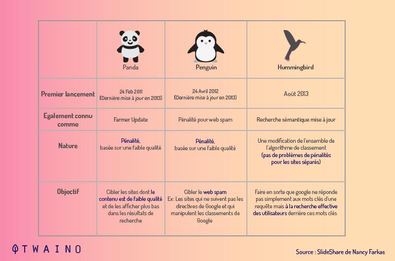 7-Google-Pneguin-Panda-et-Hummingbird.jpg