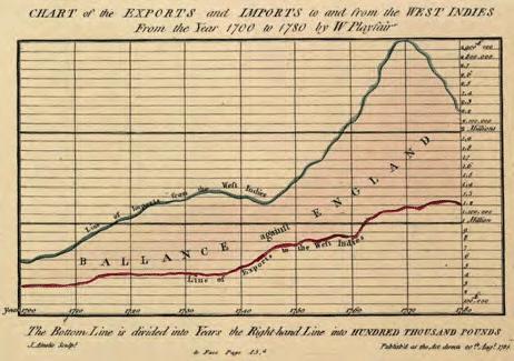 L infographie de William Playfair en 1786