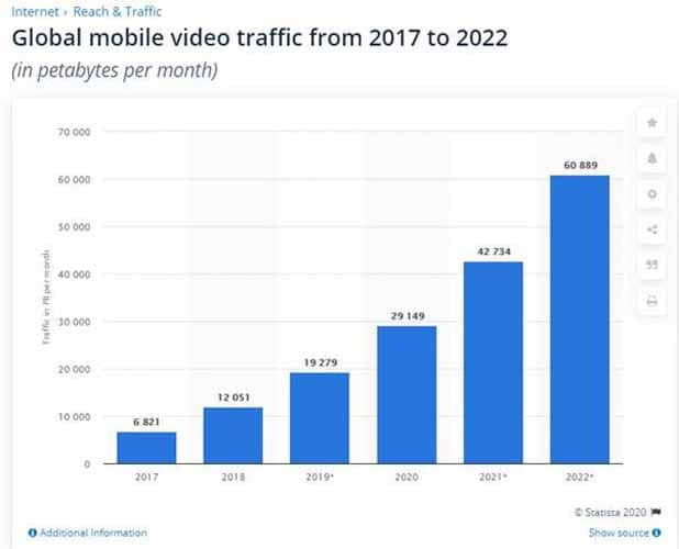 Trafic mobile de 2017 a 2022