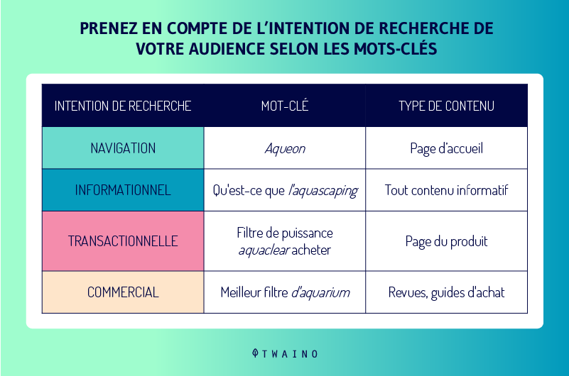 Les differents types d intention de recherche