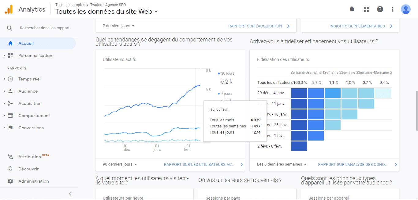 Twaino recoit 6 000 visiteurs par mois