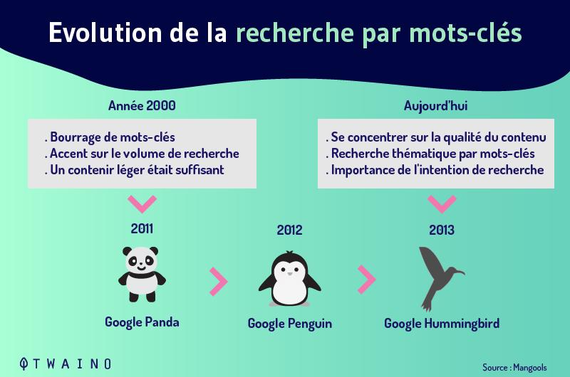 9-Evolution-de-la-recerche