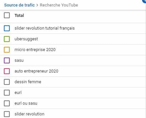Les requetes sur lesquelles Twaino se positione dans YouTube