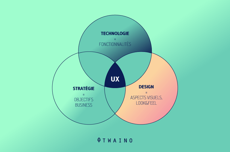 UX-ou-l-experience-utilisateur