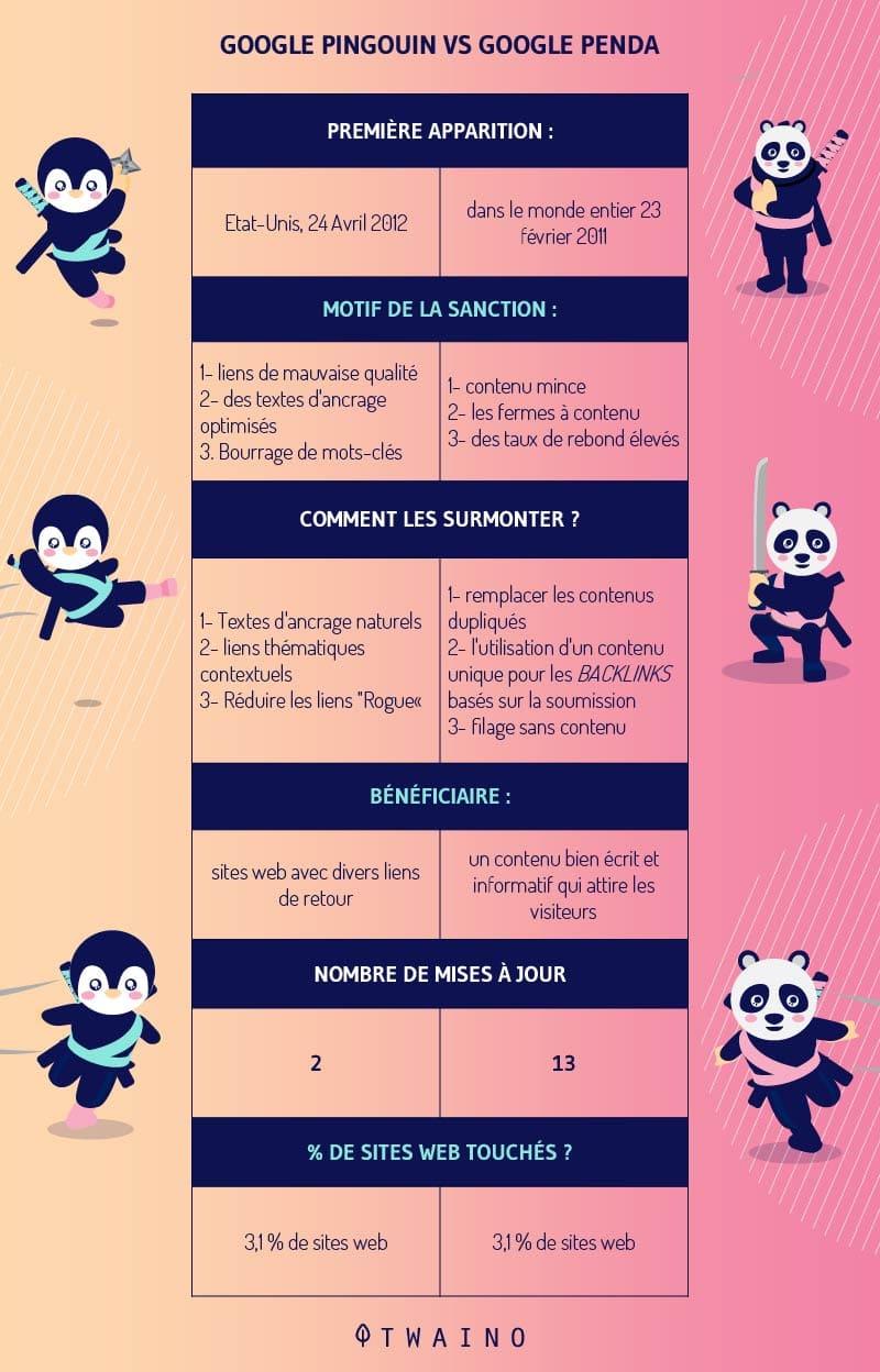 Google Penguin et Panda