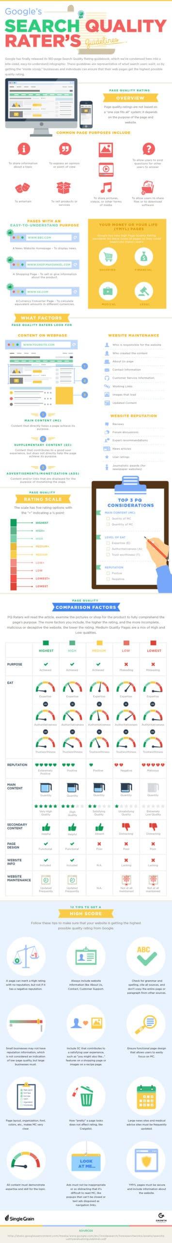 Optimiser un site en tenant compte du Search Quality Reater Guidelines