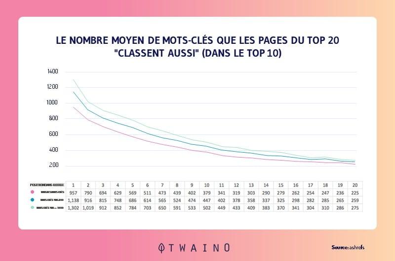 Le nombre moyen de mots cles que les pages du TOP 20 classent aussi dans le TOP 10