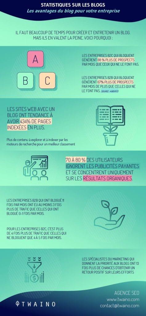 Les avantages du blog pour votre entreprise.png