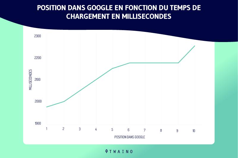 Position-dans-Google-en-fonction-du-temps-de-chargement-en-millisecondes