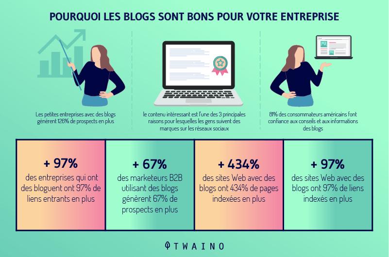 Pourquoi les blogs sont bons pour votre entreprise