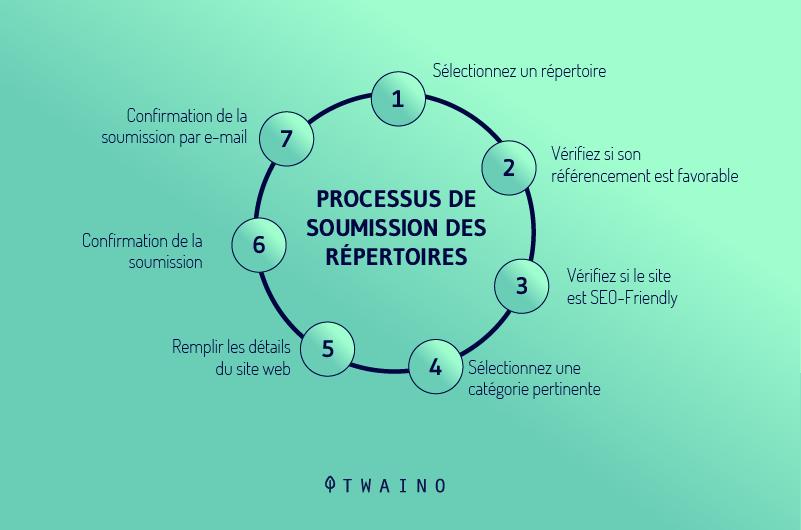 Processus de soumission des repertoires
