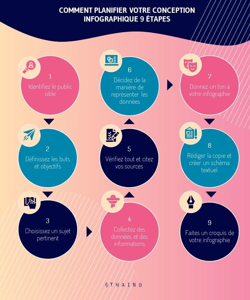 comment plannifier votre conception graphique en 9 etapes