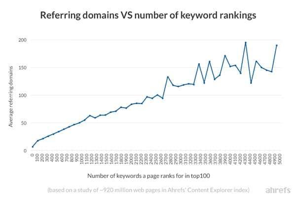 Nombre de domaines referents est en correlation poussez avec le nombre de mots cles pour lequel se positionne un site web