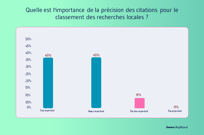 importance de la precision des citations local SEO
