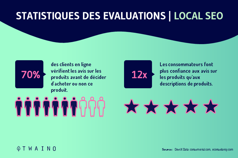 statistiques des evaluations local SEO