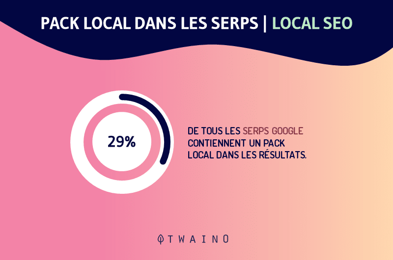 pack local dans les serps local SEO