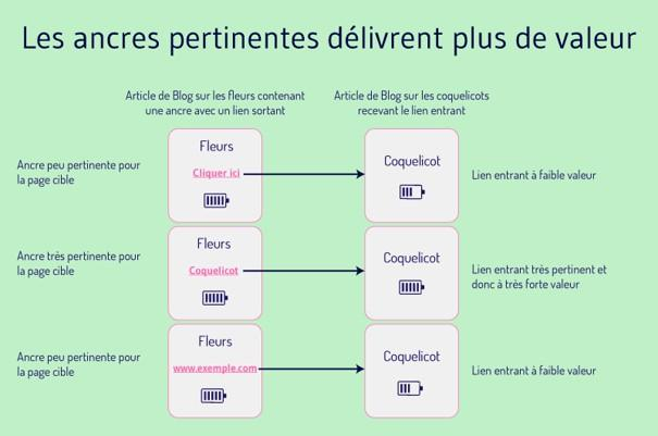 liens sortants local SEO