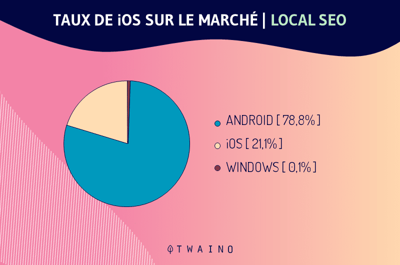 possession de i phone apple sur le marche local SEO