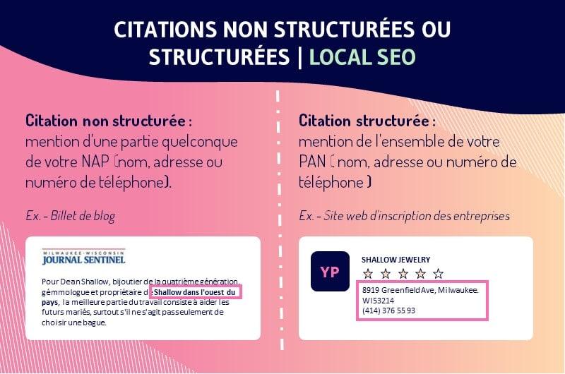 84-citation-non-structuree-local-SEO