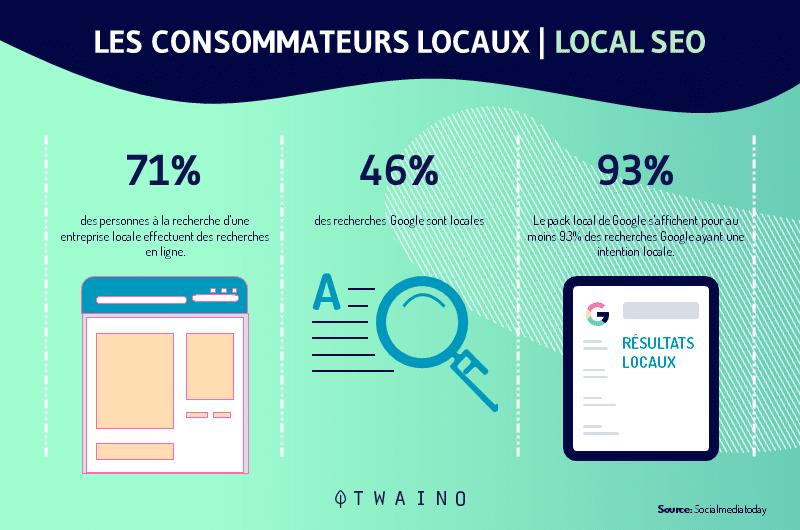 les consommateurs locaux local SEO