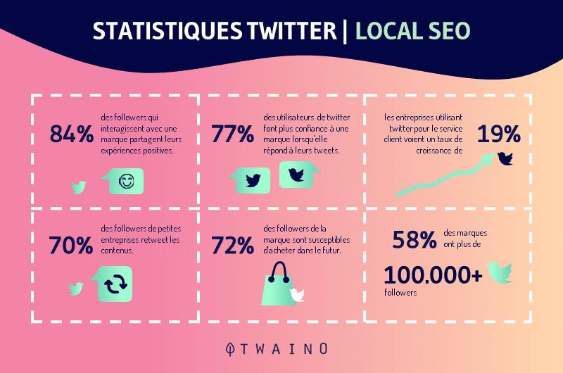Statistiques tweeter
