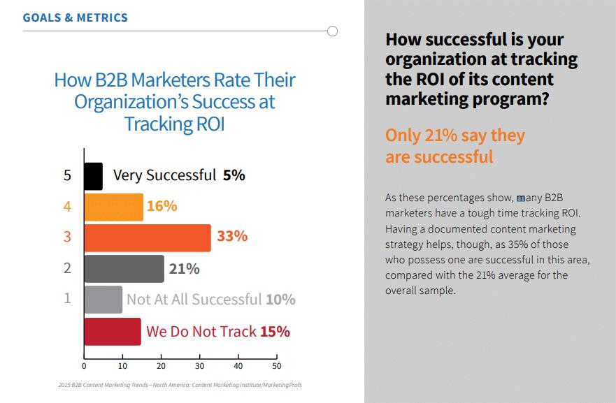 21 pourcent des entreprisees B2B estiment avoir un ROI positif sur leur effort de marketing de contenu