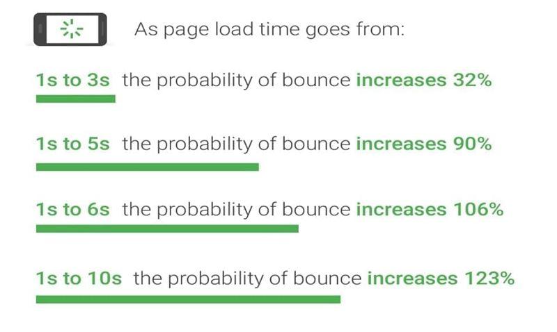 88 pourcent des internautes ne reviennent plus sur un site qu ils jugent trop lent