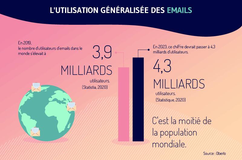 Une etude selon Oberlo montre que l usage de l email est tres repandu avec 4 milliards d utilisateurs en 2023