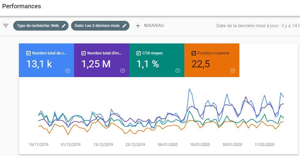 Les statistiques generees par votre compte Google AdWords