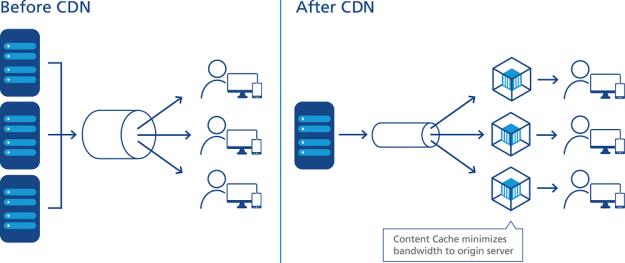 la non utilisation d un reseau CDN peut etre responsable de la lenteur d un site internet