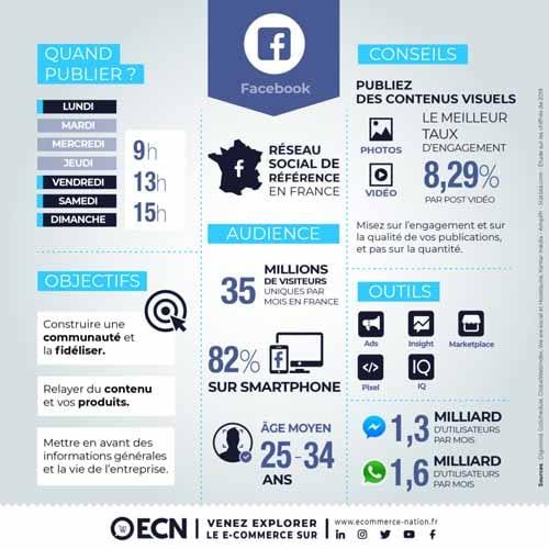 Se servir de la publicite payante de Facebook pour promouvoir ses contenus