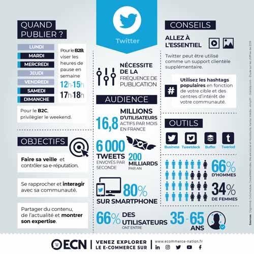 Comment Tweeter promeut le contenu des sites