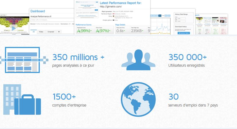 GTmetrix plus de 350 mille utilisateurs depuis 2009