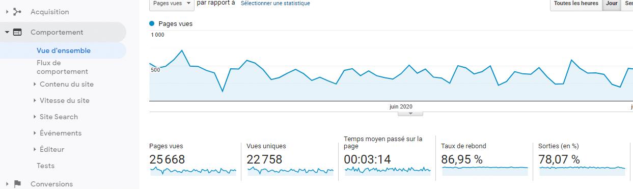 Aller dans la section comportement pour voir le taux de rebond pour chacune des pages de son site web