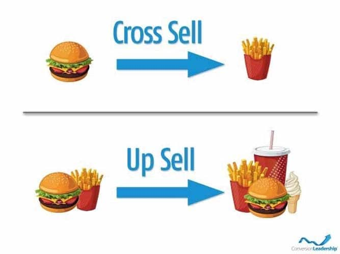Cross selling l'up selling