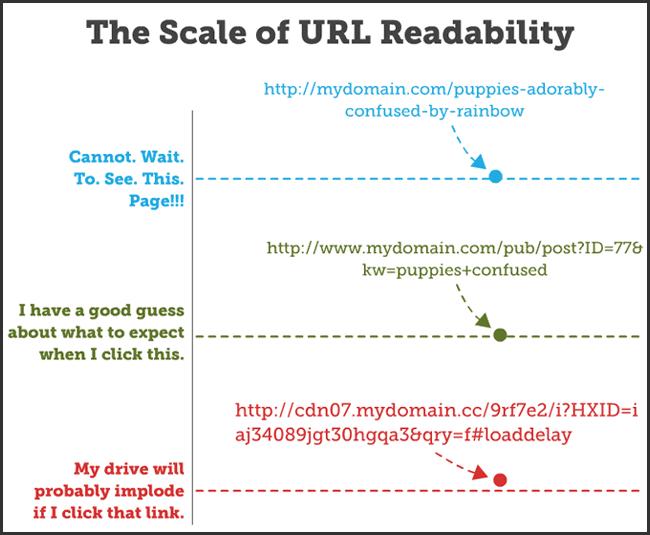 L importance de la lisibilité des URL