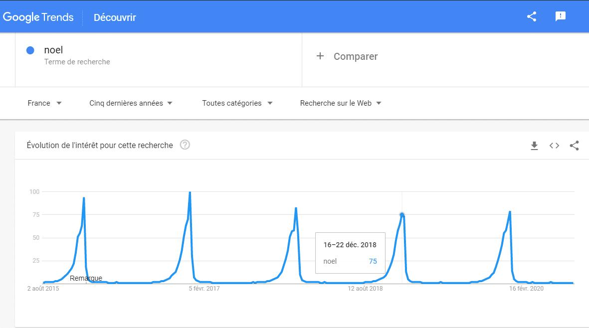 La reponse donnee par Google Trend