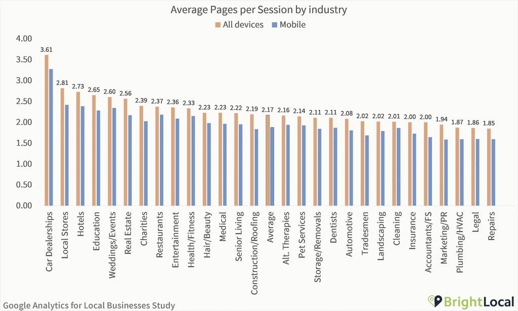 Le nombre moyen de pages vues par sessions